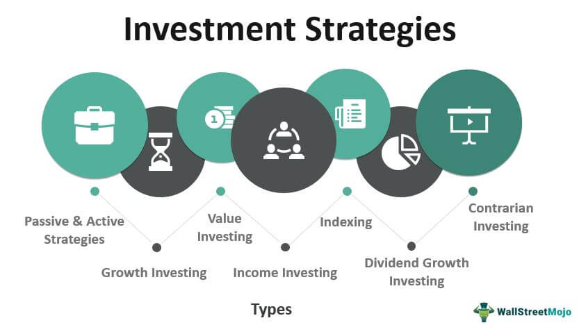 3 Types of Investment to Make Nowadays